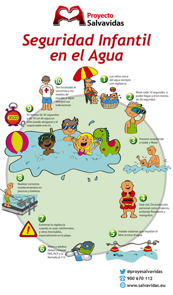 Child safety in aquatic environments