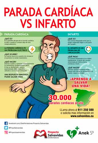 Infographic about differences between Cardiac Arrest and a Heart Attack